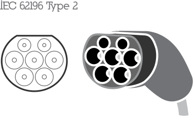 Tip 2 priključek
