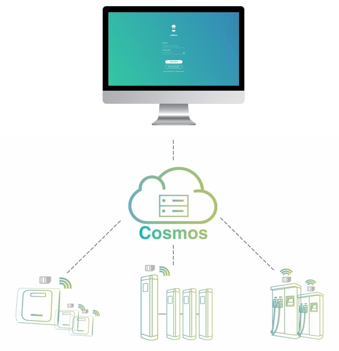 Cosmos platforma